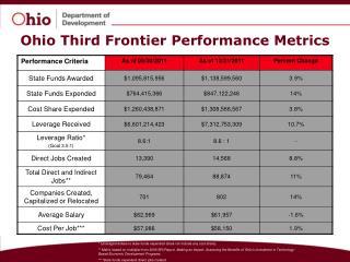 Ohio Third Frontier Performance Metrics