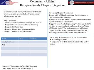 Community Affairs:  Hampton Roads Chapter Integration