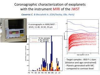 Coronagraphic characterization of exoplanets with the instrument  MIRI  of the  JWST