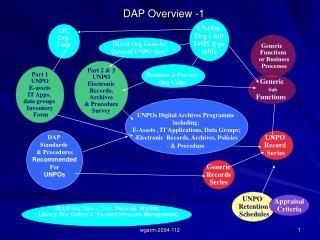 DAP Overview -1