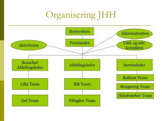 Organisering JHH