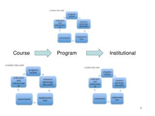 Course                   Program                       Institutional