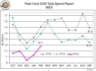 Fleet Card DON Total Spend Report WEX