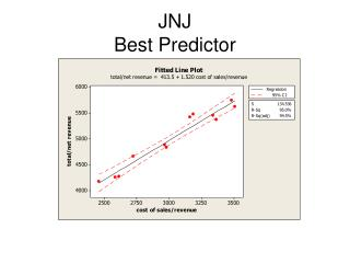 JNJ Best Predictor