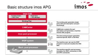 Basic structure imos APG