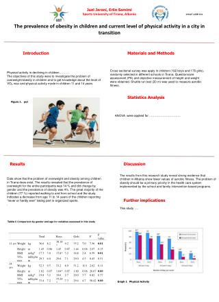 Physical activity in declining in children……….