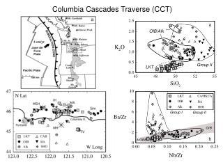 Columbia Cascades Traverse (CCT)