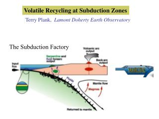 Volatile Recycling at Subduction Zones