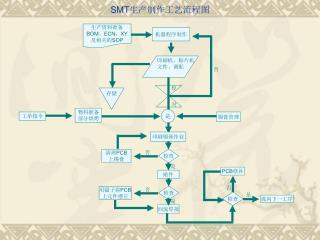 SMT 生产制作工艺流程图
