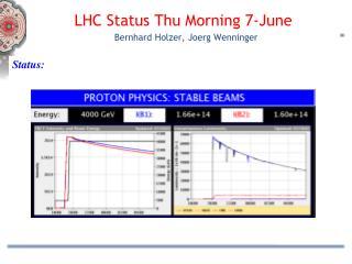 LHC Status  Thu Morning 7 - June   Bernhard Holzer,  Joerg Wenninger