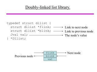 Doubly-linked list library.