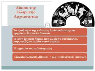 Δίκαια της Ελληνικής Αρχαιότητας