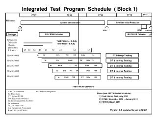 Integrated  Test  Program  Schedule  ( Block 1)