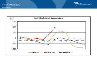 Skatteintäkter och skatteunderlagsprognos juli 2012