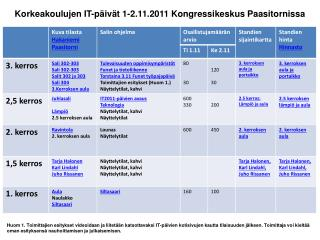 Korkeakoulujen IT-päivät 1-2.11.2011 Kongressikeskus Paasitornissa