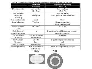 IBD Reactive deposition