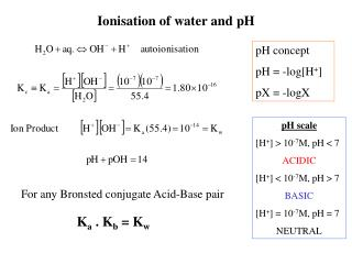 Ionisation of water and pH