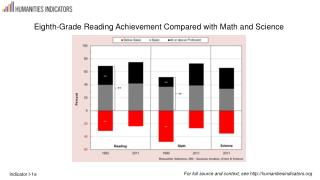 Eighth-Grade Reading Achievement Compared with Math and Science