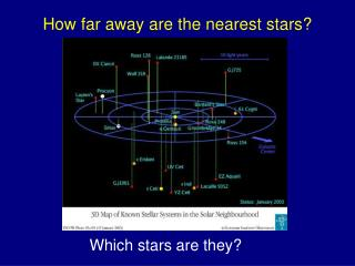 How far away are the nearest stars?