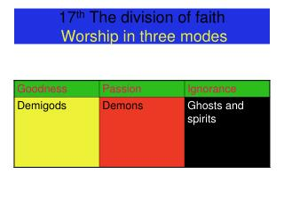 17 th  The division of faith  Worship in three modes