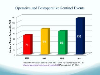 Operative and Postoperative Sentinel Events
