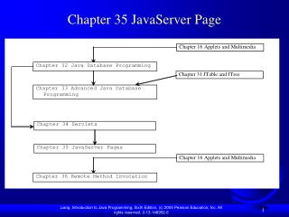 Chapter 35 JavaServer Page