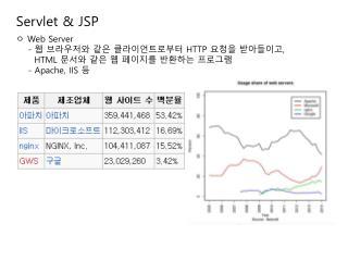 Servlet &  J SP