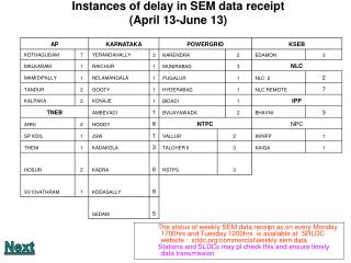 Instances of delay in SEM data receipt  (April 13-June 13)