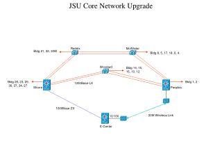 JSU Core Network Upgrade