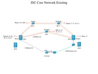 JSU Core Network Existing