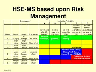 HSE-MS based upon Risk Management