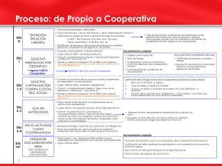 Proceso: de Propio a Cooperativa