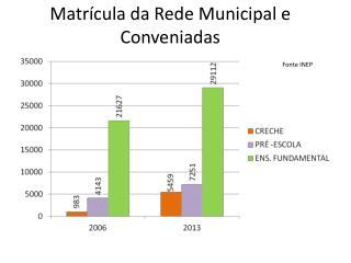 Matrícula da Rede Municipal e Conveniadas Fonte INEP