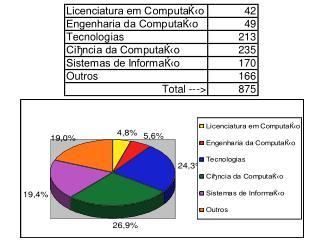 Coment�rios sobre os Cursos de Licenciatura em Computa��o.
