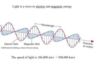 Light is a wave or  electric  and  magnetic  energy
