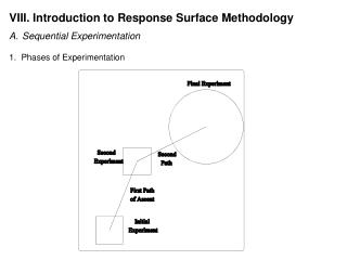 VIII. Introduction to Response Surface Methodology Sequential Experimentation