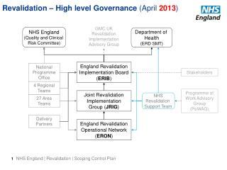 Revalidation – High level Governance  (April  2013 )