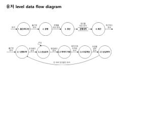 유저  level data flow diagram