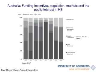Australia: Funding Incentives, regulation, markets and the public interest in HE