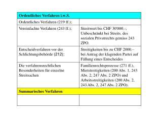 Tabelle: Ordentliches Verfahren