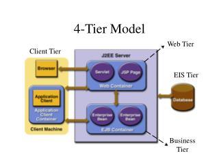 4-Tier Model