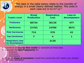 Construct an  energy flow model  to represent all these data Calculate the  Net Productivity  for