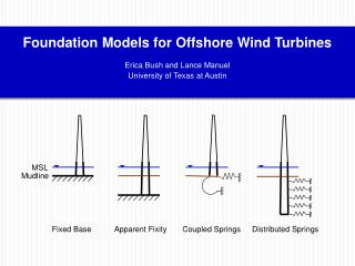 Foundation Models for Offshore Wind Turbines Erica Bush and Lance Manuel