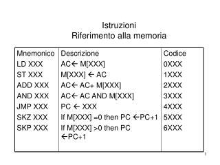 Istruzioni  Riferimento alla memoria