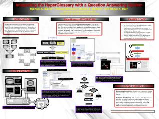 Integrating the  HyperGlossary  with a Question Answering System