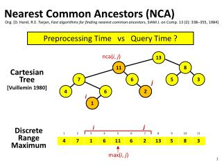 Nearest Common  Ancestors (NCA)