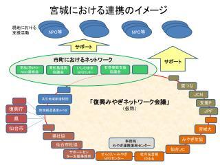宮城 における 連携のイメージ