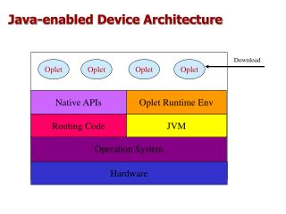 Java-enabled Device Architecture