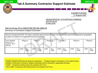 Tab A to Annex W to USEUCOM OPLAN 4999-05 Summary of Contractor Support Estimate ¹ ²