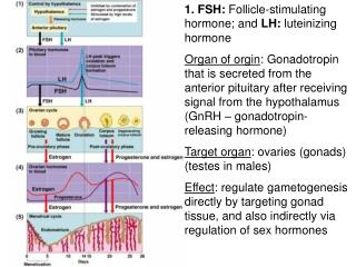 1. FSH:  Follicle-stimulating hormone; and  LH:  luteinizing hormone